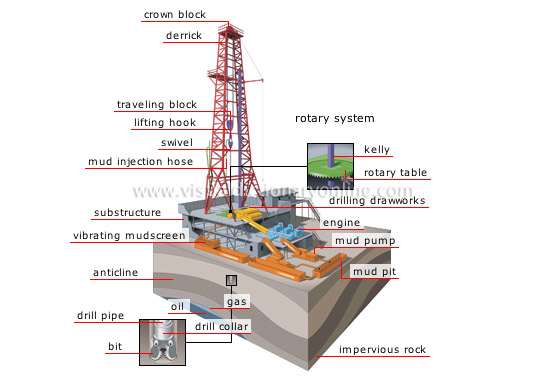 parts of a drill bit diagram wind turbine wiring oilandgas